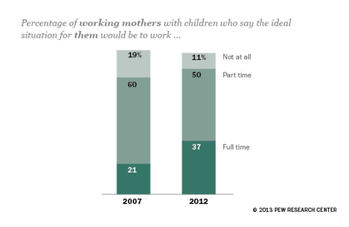 more moms want to work full time