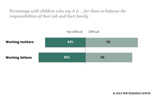 pew-global-balancing-work-and-family-is-hard-for-moms-and-dads