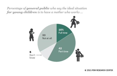 pew-global-what's-the-ideal-situation-for-kids?